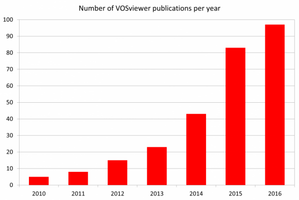 VOSviewer publications