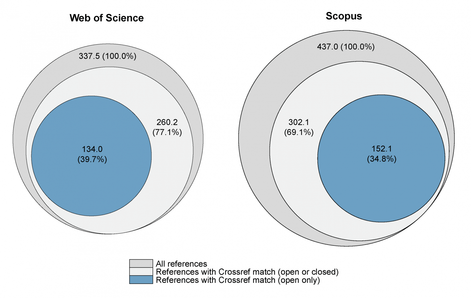 Crossref As A New Source Of Citation Data A Comparison With