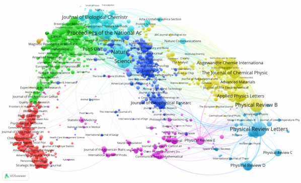 Crossref citation network of journals